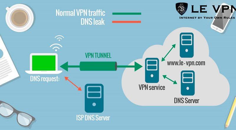 Selain untuk keamanan, kebanyakan VPN (Virtual Private Network) juga digunakan untuk mengakses situs-situs tertentu yang dibatasi aksesnya.