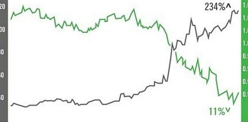 Baik forex maupun saham memberikan keuntungan dan kerugian masing-masing. Keduanya memilkik return dan risk yang relatif tinggi.